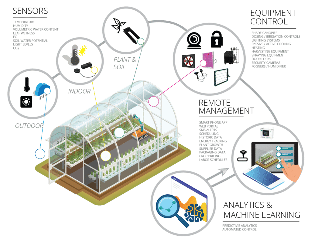 hight resolution of smart greenhouse overview