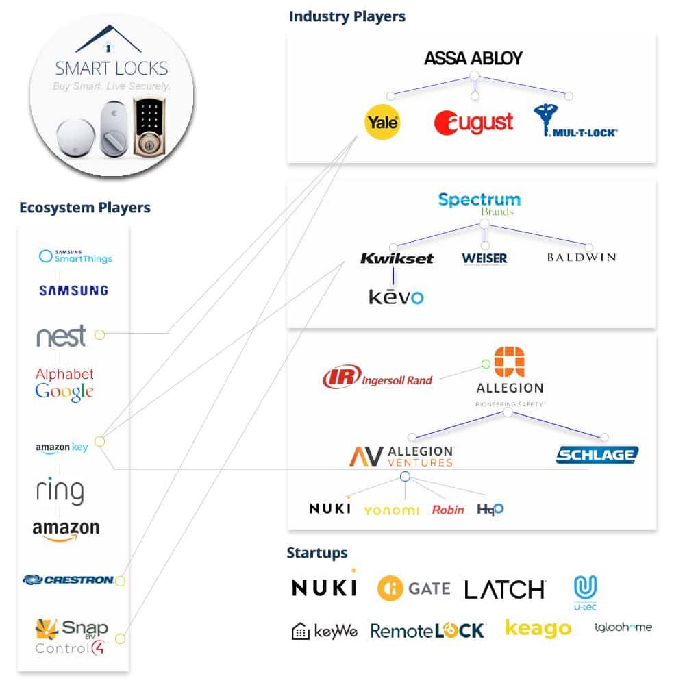 medium resolution of smart lock market