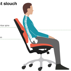 Bad Posture In Chair Retro Patio Chairs Art Of Sitting Posturite