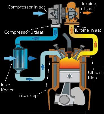 Turbo Reparatie Stadskanaal