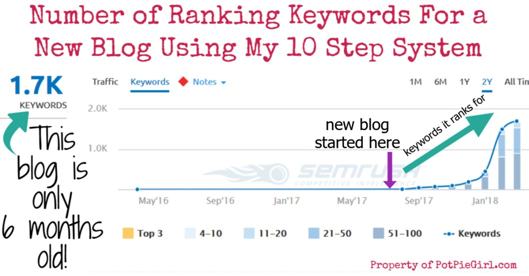 Increasing Google traffic for keywords to a new blog in 10 steps via PotPieGirl.com