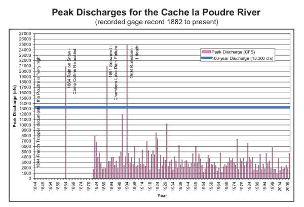 Peak Discharges from the Cache la Poudre 1982 to Present