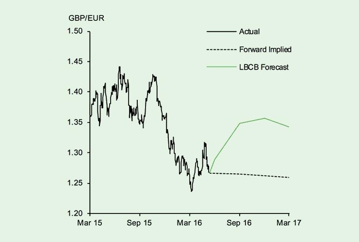 Eur gbp forecast 2017