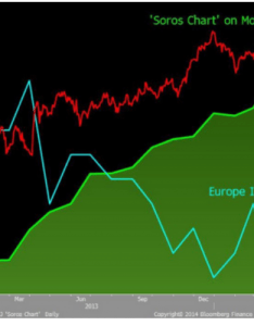 Liveforex   eamonn sheridan highlights  report from bloomberg which bears soros chart graphically compares the money supply ergence between also eur jpy to rally higher on diverging albeit with rh poundsterlinglive