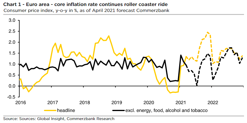 Eurozone's Inflation Miss Highlights Plight of the Periphery; Vindicates ECB's Response