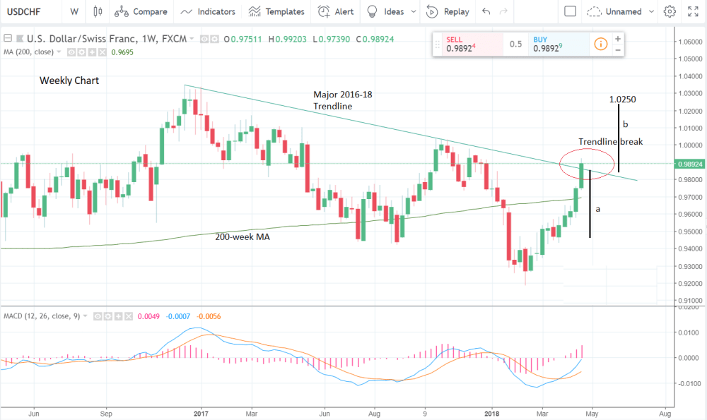 medium resolution of  usd chf has overcome the 78 6 retracement at 0 9857 and the 2017 2018 downtrend at 0 9858 we will need to see a weekly close above here to confirm the