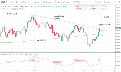 small resolution of  usd chf has overcome the 78 6 retracement at 0 9857 and the 2017 2018 downtrend at 0 9858 we will need to see a weekly close above here to confirm the
