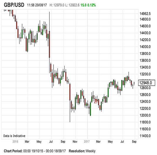Frantic Demand for Euros Heaps Fresh Pressure on Pound