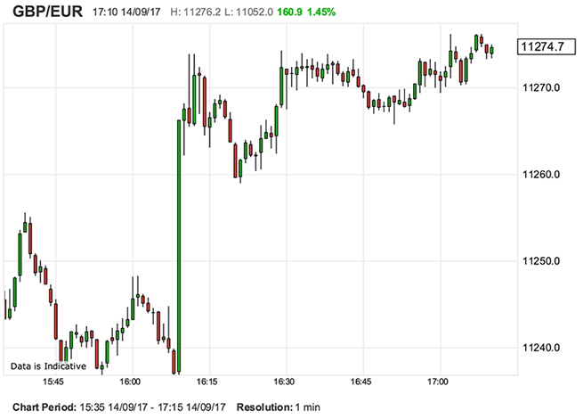 The Pound-to-Euro Rate Breaks 1.12, Positive Momentum Seen