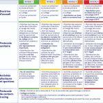 Une rentrée scolaire 2021 codifiée à un niveau épidémique 2 jaune