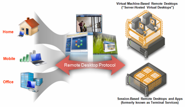 VDI What Is The Importance of Virtual Desktop Infrastructure?