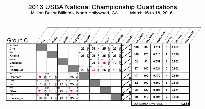 2016_Nationals_Qualifications_8_REV01-Group-C3