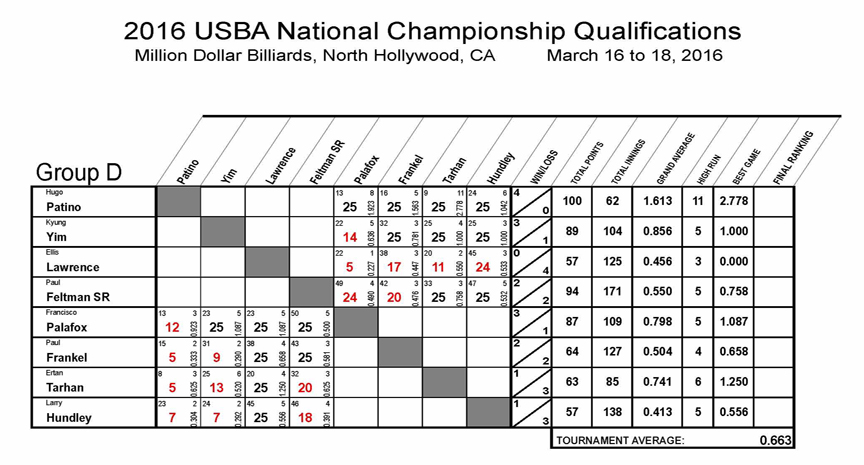2016_Nationals_Qualifications_8_REV01-Group-D1