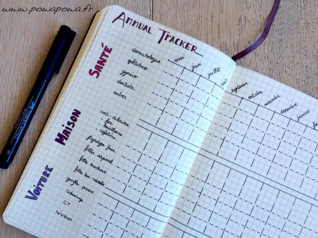 annual tracker bullet journal