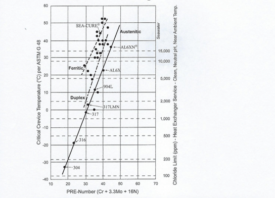 How much chloride?: Power Plant Heat Exchanger Materials