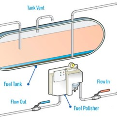 what you need to know about fuel polishing systems for your boat power motoryacht [ 1200 x 787 Pixel ]