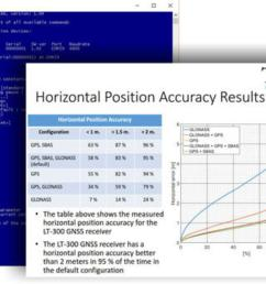 lars thrane service tool and gnss horizontal position accuracy graph apanbo jpg [ 1200 x 877 Pixel ]