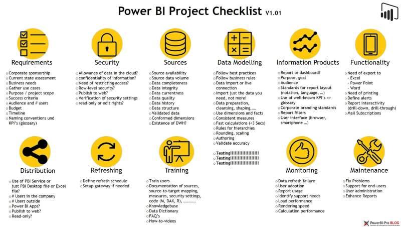 PBI Projekt Checklist_V1.01 - en