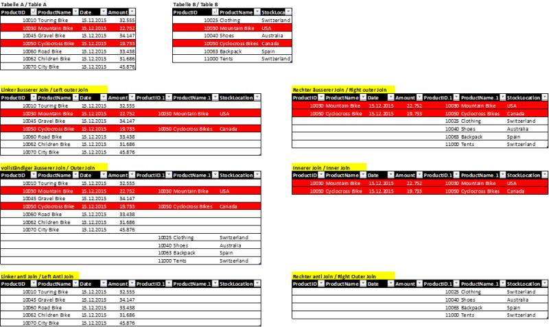 Vergleich - sechs Arten der Tabellenzusammenführung