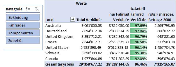 Pivot Tabelle mit mehreren Bedingungen