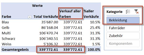 Prozentanteil der selektierten Farben mit anderem Datenschnitt