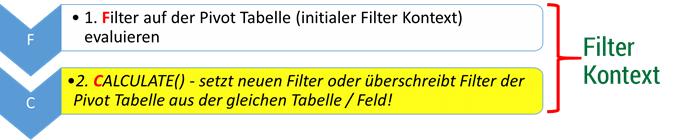 Filter Kontext