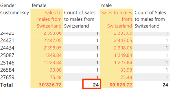 "Count of remaining rows in table ""Sales"""