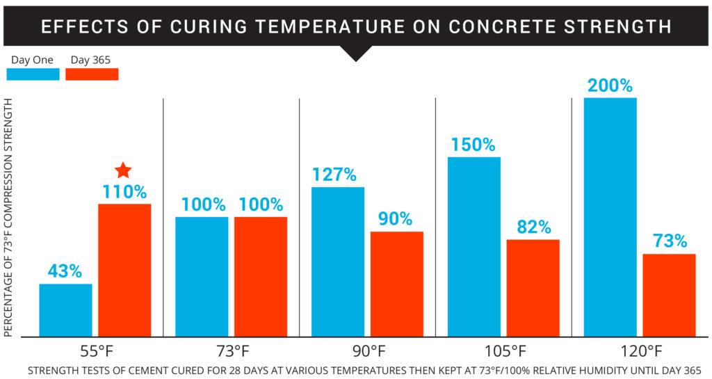Quick Set Concrete Cure Time