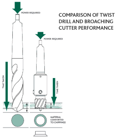 Standard M2 HSS Cutters for Powerbor Mag Drills
