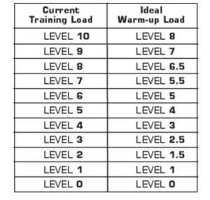IMT warm-up training loads