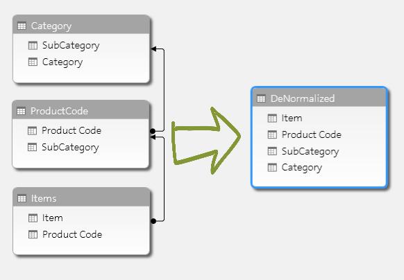 Image result for normalization vs denormalization