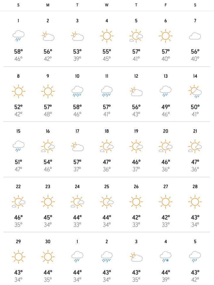 average high and low temperatures in January in Portland