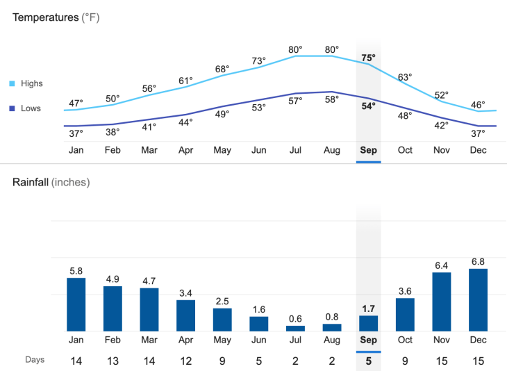 Portland Weather in September - temperatures highs and lows and rainfall averages