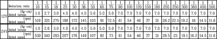 Offset Gear Motor Chart