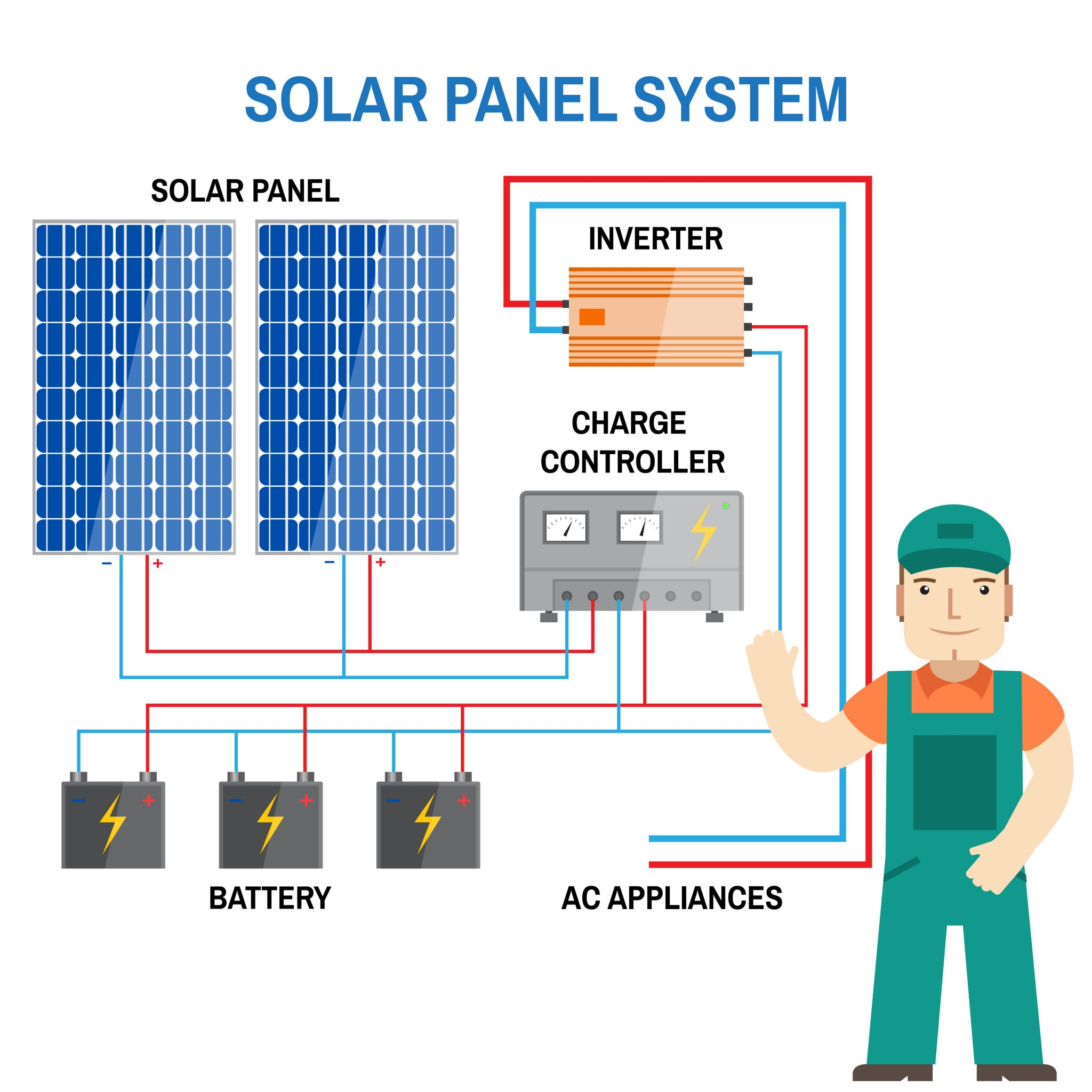 48v battery bank wiring diagram mitsubishi triton mn radio the most important components of a solar pv system (grid-tied and off-grid ...