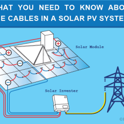 Solar Pv Wiring Diagram 24v Trailer Socket What You Need To Know About The Cables In A System Power From Sunlight