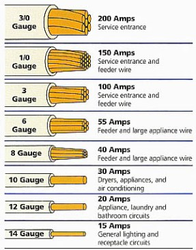 What you need to know about the cables in a solar pv system power awg american wire gauge greentooth Image collections