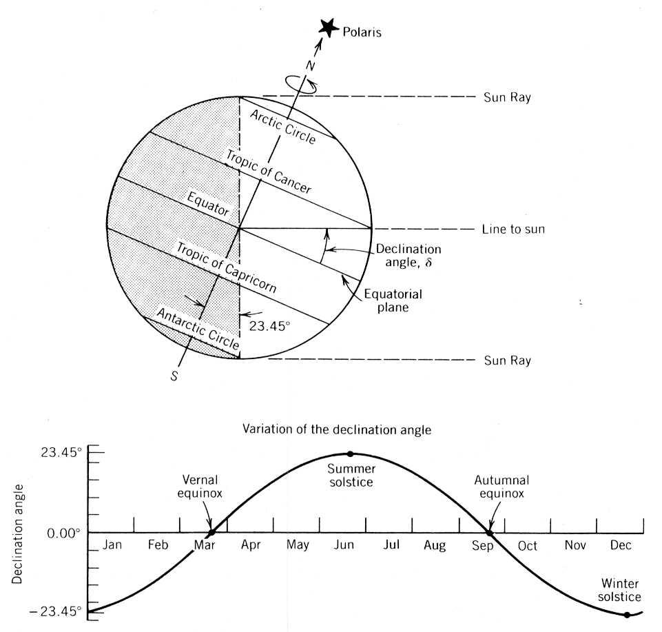 medium resolution of sun shading angle diagram