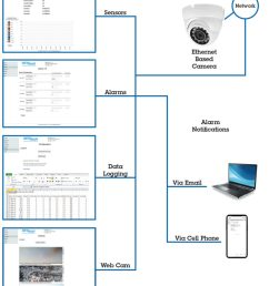 remote site power monitor model spm 200 monitoring options by newmar powering the [ 799 x 1024 Pixel ]