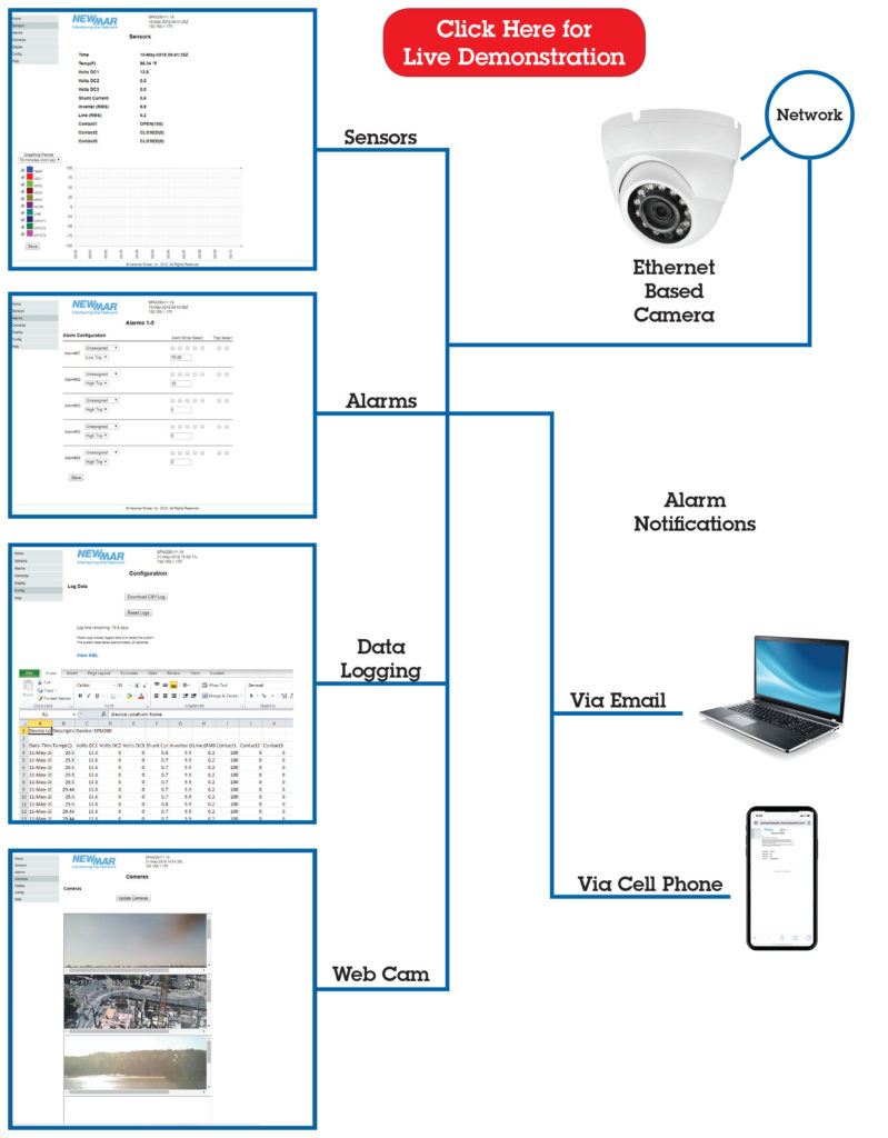 medium resolution of remote site power monitor model spm 200 monitoring options by newmar powering the