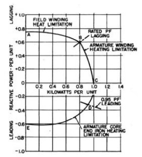 Typical Capability Curve