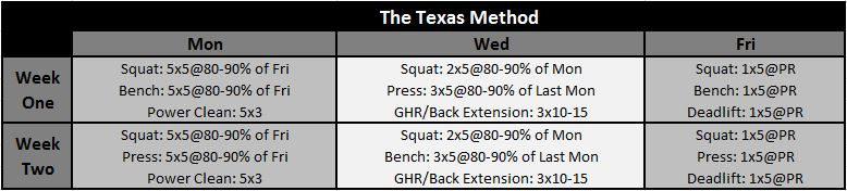 Why The Texas Method May Be The Best Intermediate Program ...