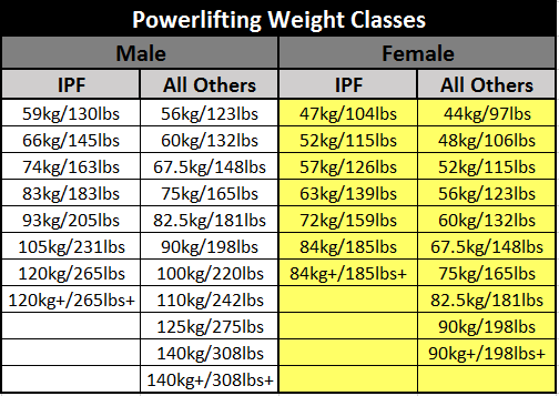 Pick Your Weight Class in Powerlifting   PowerliftingToWin