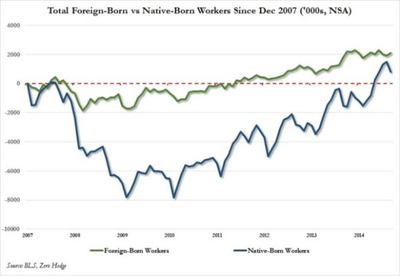 domestic vs foreign cumulative