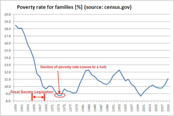 poverty-rate-historical1