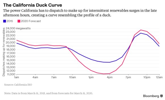 Duck Curve2 copy