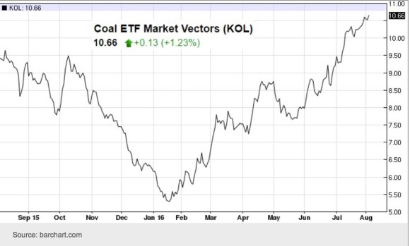 Coal Shares copy