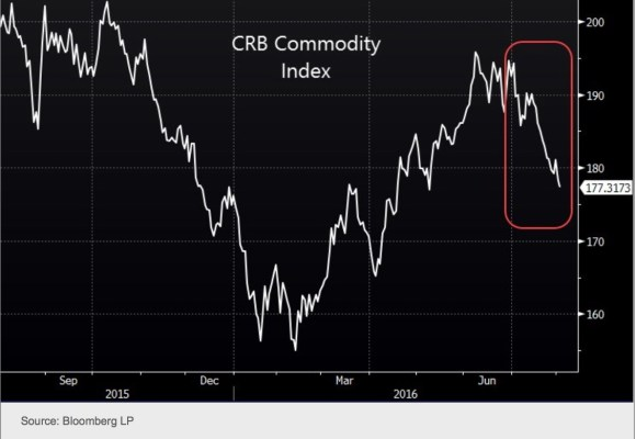 Commodities copy