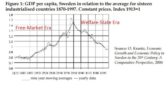 sweden-comparative-gdp