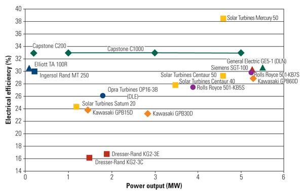 Relative Efficiency of power generation microturbines